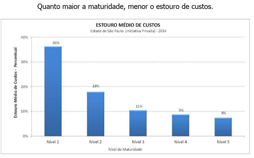 Gráfico de menor desvio de custo a partir da maior maturidade obtida