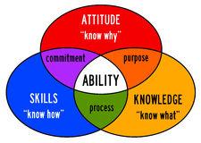 Habilidades interpessoais - Soft Skills - tem se mostrado cada vez mais prioritárias desenvolver para o sucesso dos GPs em seus projetos. Os projetos e as pessoas envolvidas estão ficando cada vez mais complexos